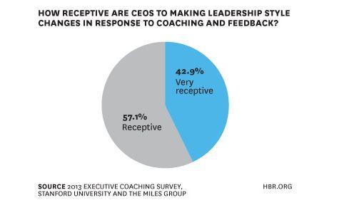 Coaching - Cât de receptiv este un CEO la a primit sfaturi din afară