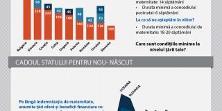 Româncele beneficiază de unul dintre cele mai reduse concedii de maternitate din Europa Centrală şi de Est