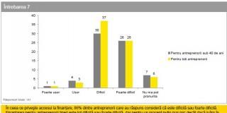 studiu: Antreprenorii români vor finanţare, dar vor să-şi păstreze şi independenţa în deciziile de business