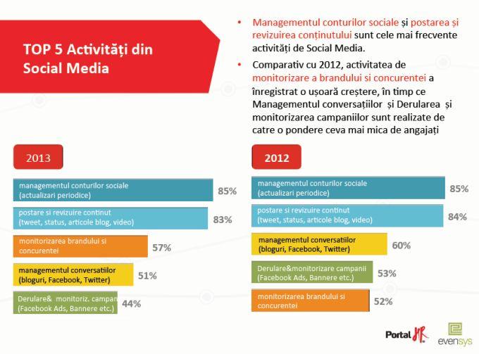 """Rezultatele Studiului """"State of Social Media Employment 2013"""""""