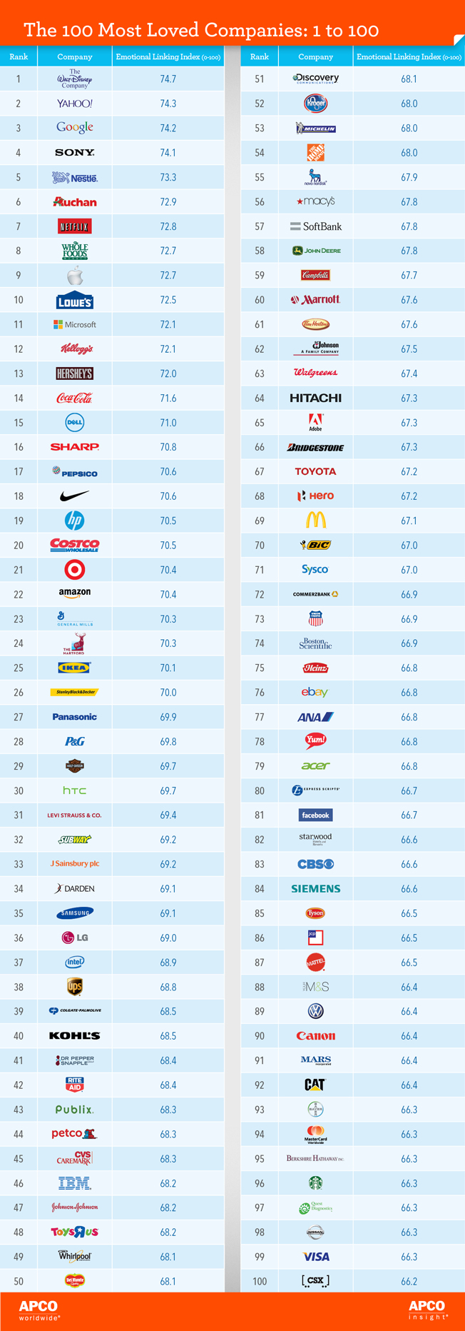 Walt Disney, Yahoo, Google, printre cele mai iubite branduri din lume