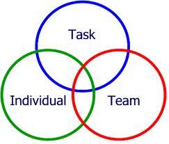 Leadership centrat pe acţiune