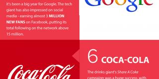 Top 10 - Cele mai populare branduri în social media, în 2013