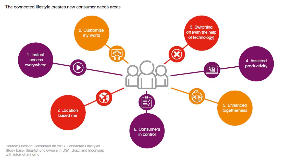 Studiu Ericsson: Care sunt nevoile utilizatorilor cu un stil de viață conectat