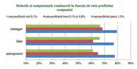 Top competențe-cheie ale conducerii cu impact asupra profitabilității
