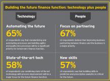 Cinci tehnologii cheie care vor transforma funcția directorilor financiari