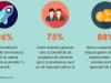 Prin mentorat, liderii sprijina cu experienta lor formarea altor lideri, a altor profesionisti si antreprenori