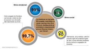 99,7% dintre angajatii romani sunt stresati