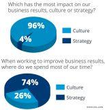 Revitalizati cultura companiei in 1, 2, 3!