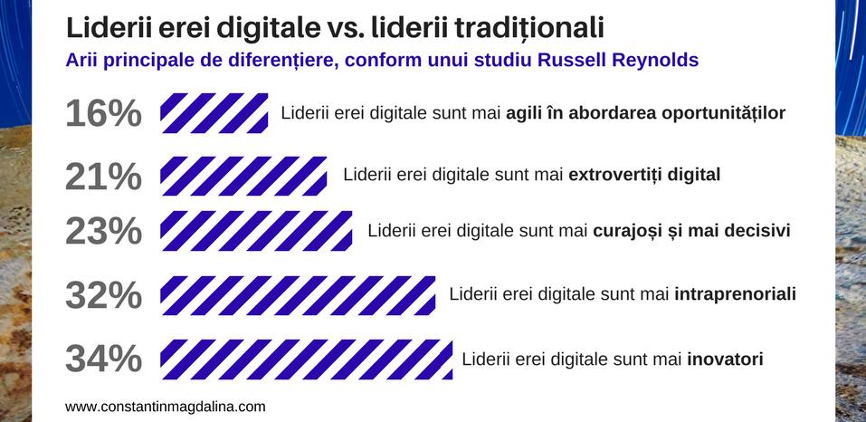 oportunitate pentru generatia digitala
