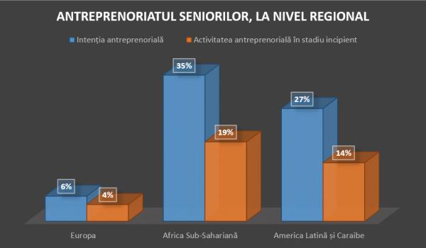 Intreprinzatorii Intreprinzatorii seniori - o forta neexploatata care poate aduce stabilitatea economica la nivel globalseniori - o forta neexploatata care poate aduce stabilitatea economica la nivel global