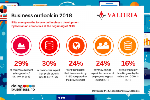 Companies say 2018 will be bad for business
