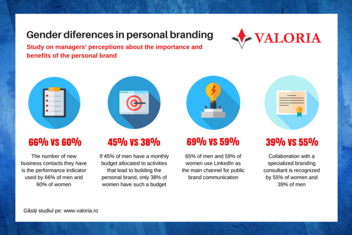 Men seem to be more strongly oriented towards personal branding than women