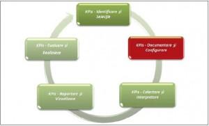 10 sfaturi KPI