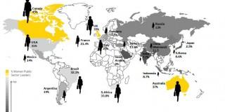 Peste un miliard de femei sunt pregătite să intre pe piaţa globală a forţei de muncă