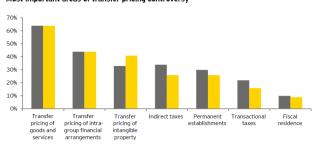 Studiu EY - Managementul riscurilor legate de preţurile de transfer - prioritate de top a multinaţionalelor