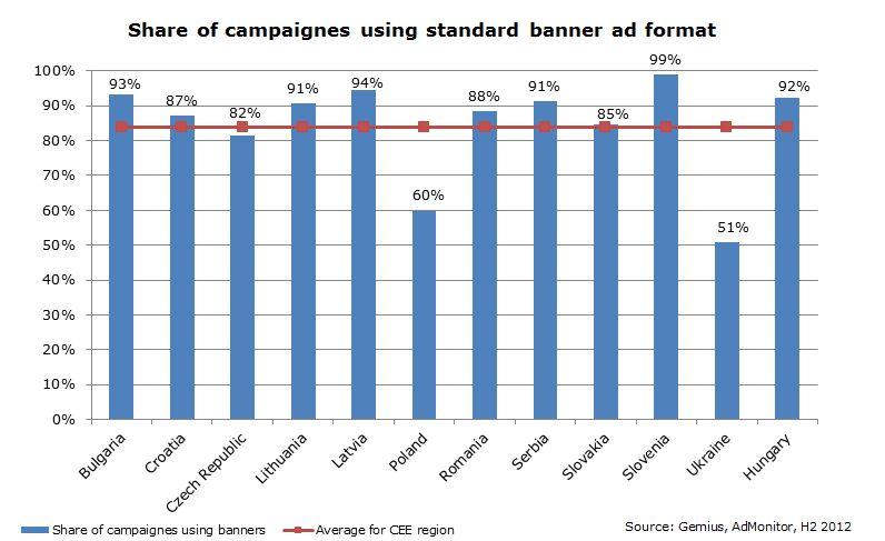 Studiu - Cele mai populare formate de publicitate online din România