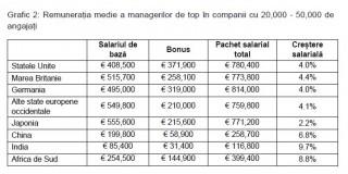 Cât câștigă managerii companiilor de top