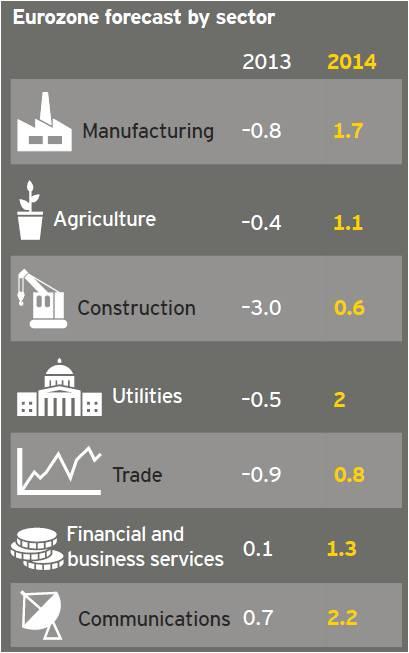 Zona Euro începe să îşi revină - Care sunt diferențele între Nord şi Sud