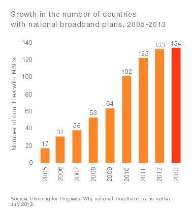 Raport Ericsson - Importanța broadband-ului pentru dezvoltarea sustenabilă a societății