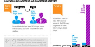 De ce mare parte dintre cei care pornesc o afacere eșuează?