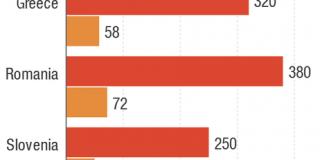 România, în topul țărilor europene în care se vând mai mult biciclete decât mașini