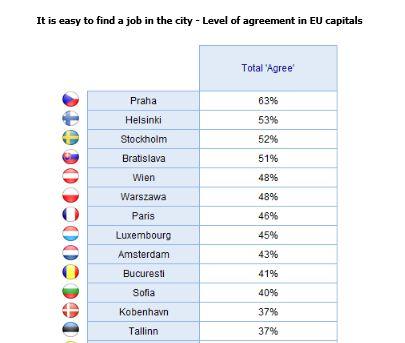 Cât de mulțumiți sunt românii de locurile lor de muncă