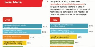 "Rezultatele Studiului ""State of Social Media Employment 2013"""