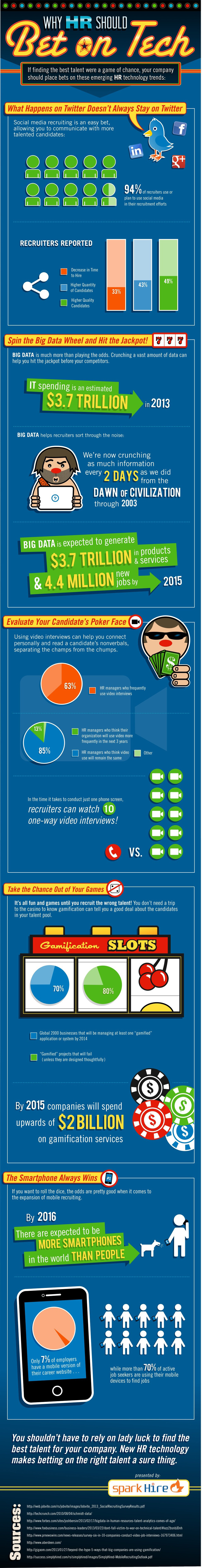 HR-Should-Bet-On-Technology-Infographic-2