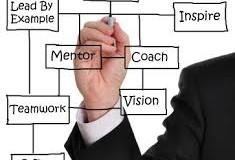 Coaching Executiv: angajăm sau formăm?