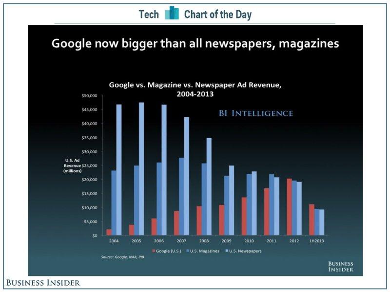 Google, mai mare decât industria ziarelor și a revistelor