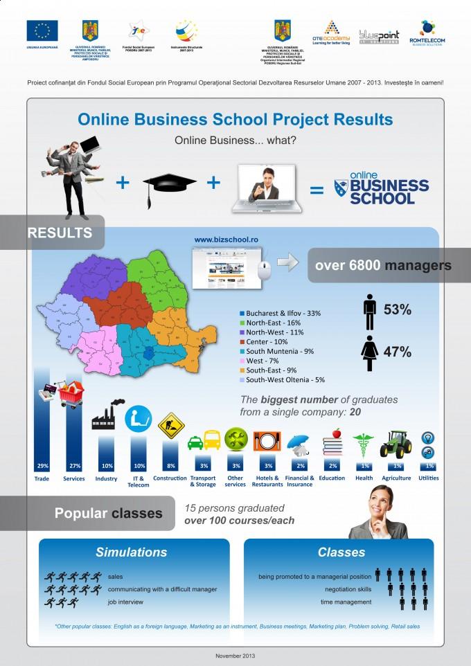 Infografic: Online Business School - 36.000 cursuri absovite de peste 6.800 manageri din IMM-uri
