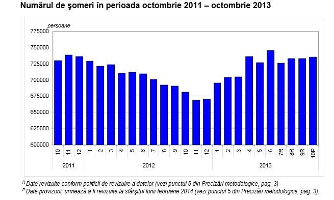 Numărul șomerilor din România, în creștere