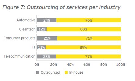 Outsourcing per industrie