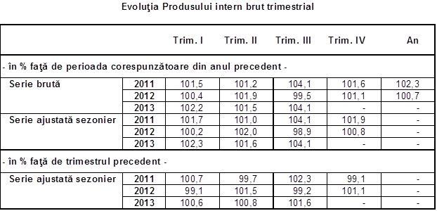 PIB-ul estimat pentru trimestrul al III-lea, în creștere față de acceași perioadă a anului trecut