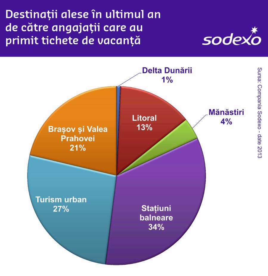 Sodexo: Tichetele cadou, coșurile cadou și tichetele de vacanță cresc cu 54% puterea de cumpărare a angajaților