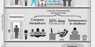 De ce toată lumea trebuie să fie antreprenor