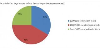 Cât de receptivi sunt românii la promoțiile derulate de bănci de sărbători