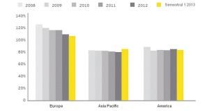 Studiu EY: Global Banking Outlook for 2014: investitorii presează sectorul bancar pentru generarea de profit