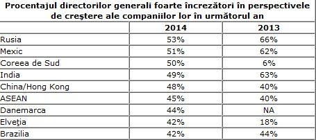 Directorii generali ai companiilor din România, optimişti cu privire la perspectivele de creştere în 2014