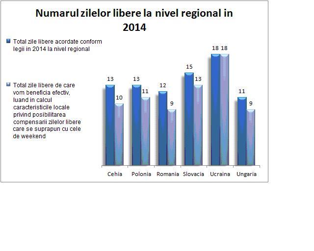 Românii au doar 9 zile libere legale în 2014, de două ori mai puține decât ucrainenii