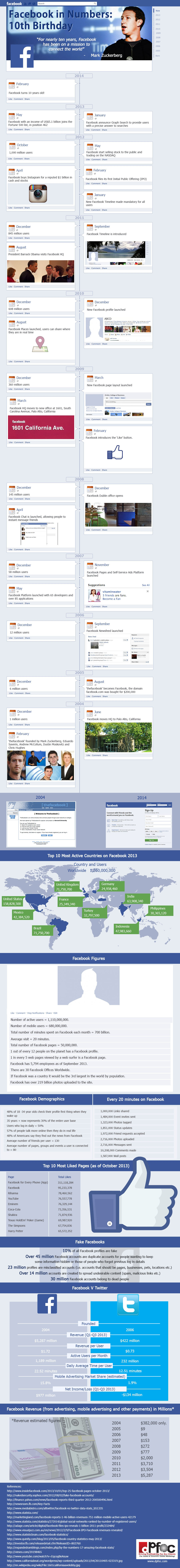 facebook-infografic