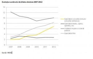 Cultura_evolutia numarului de spectatori 2007-2012-1