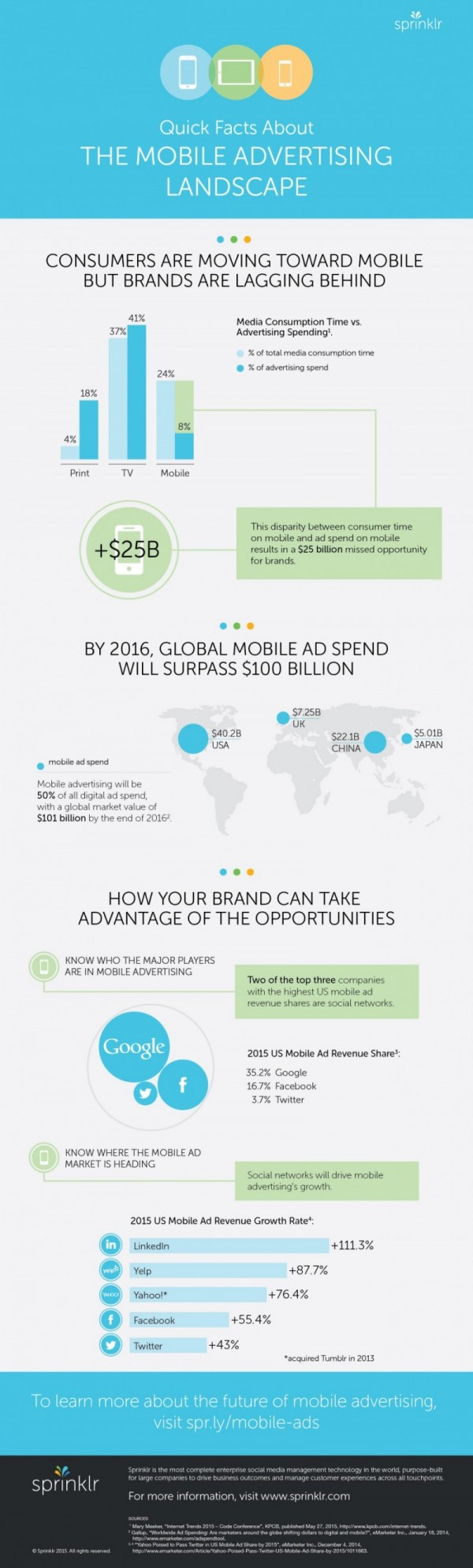 INFOGRAPHIC-Quick-Facts-About-The-Mobile-Advertising-Landscape-e1437584231241