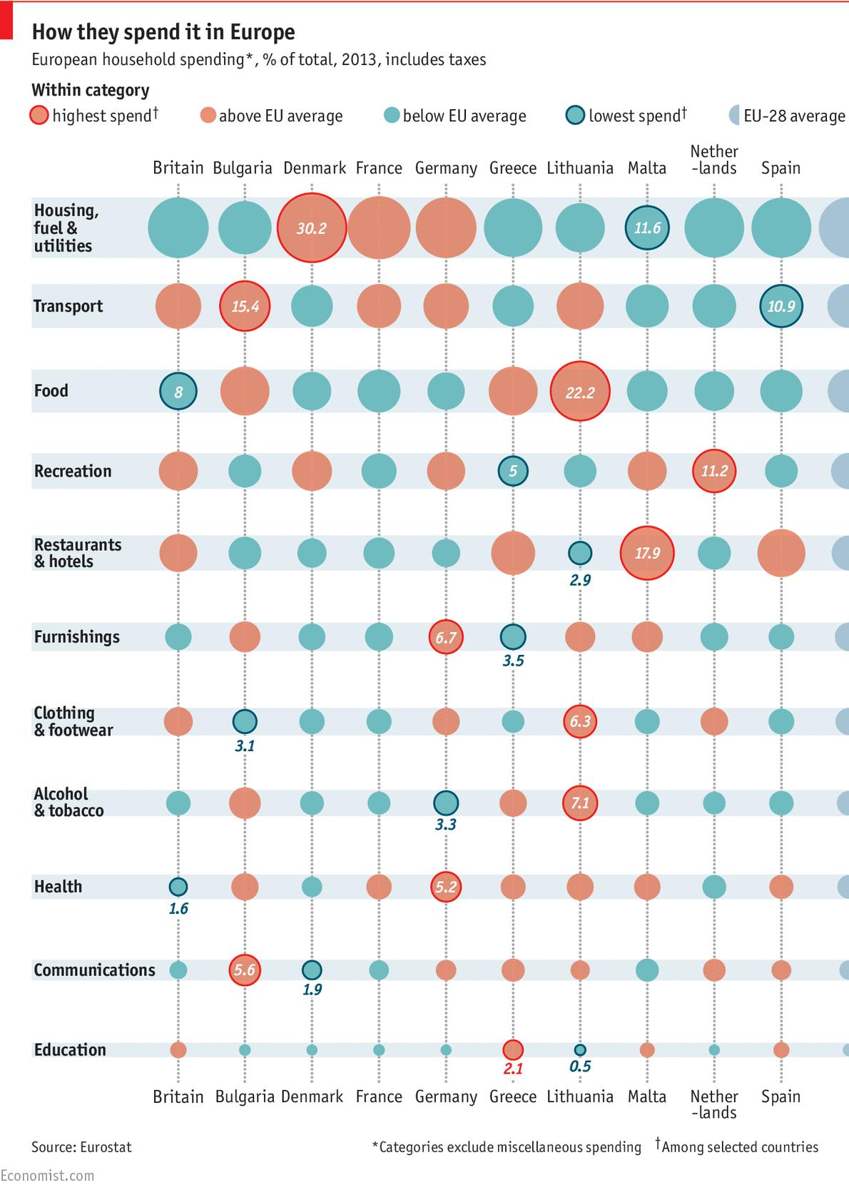 cheltuieli europa