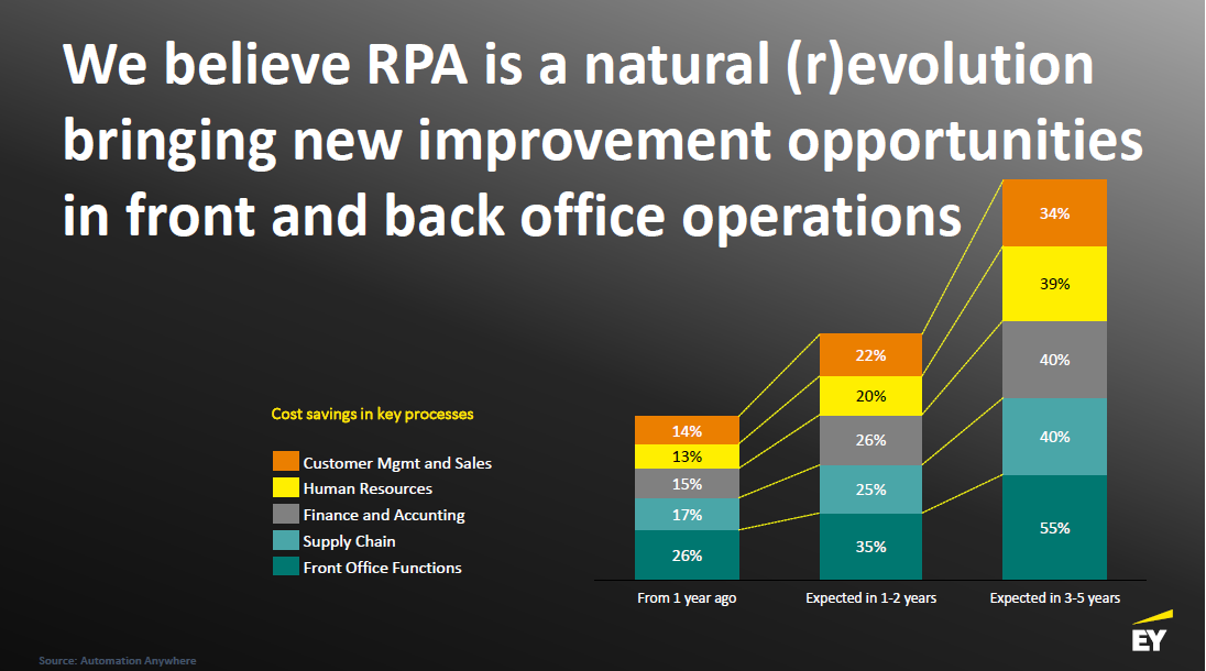 rpa_cost-savings-in-key-processes