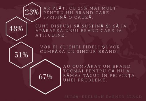 57% dintre consumatori ar boicota un brand care nu le impartaseste convingerile sociale