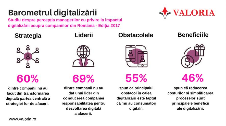 Digitalizarea este un fenomen de care nu va scapa nici o afacere
