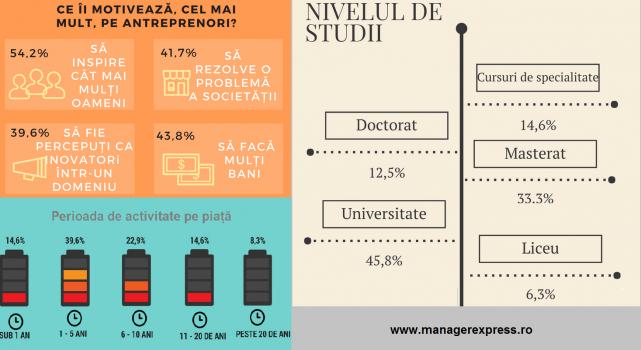 Principalul resort motivational al antreprenorilor romani este ideea de a-i inspira si pe altii?