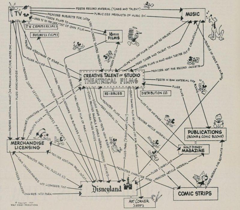 Un desen din 1957 dezvaluie strategia care a stat la baza succesului Disney